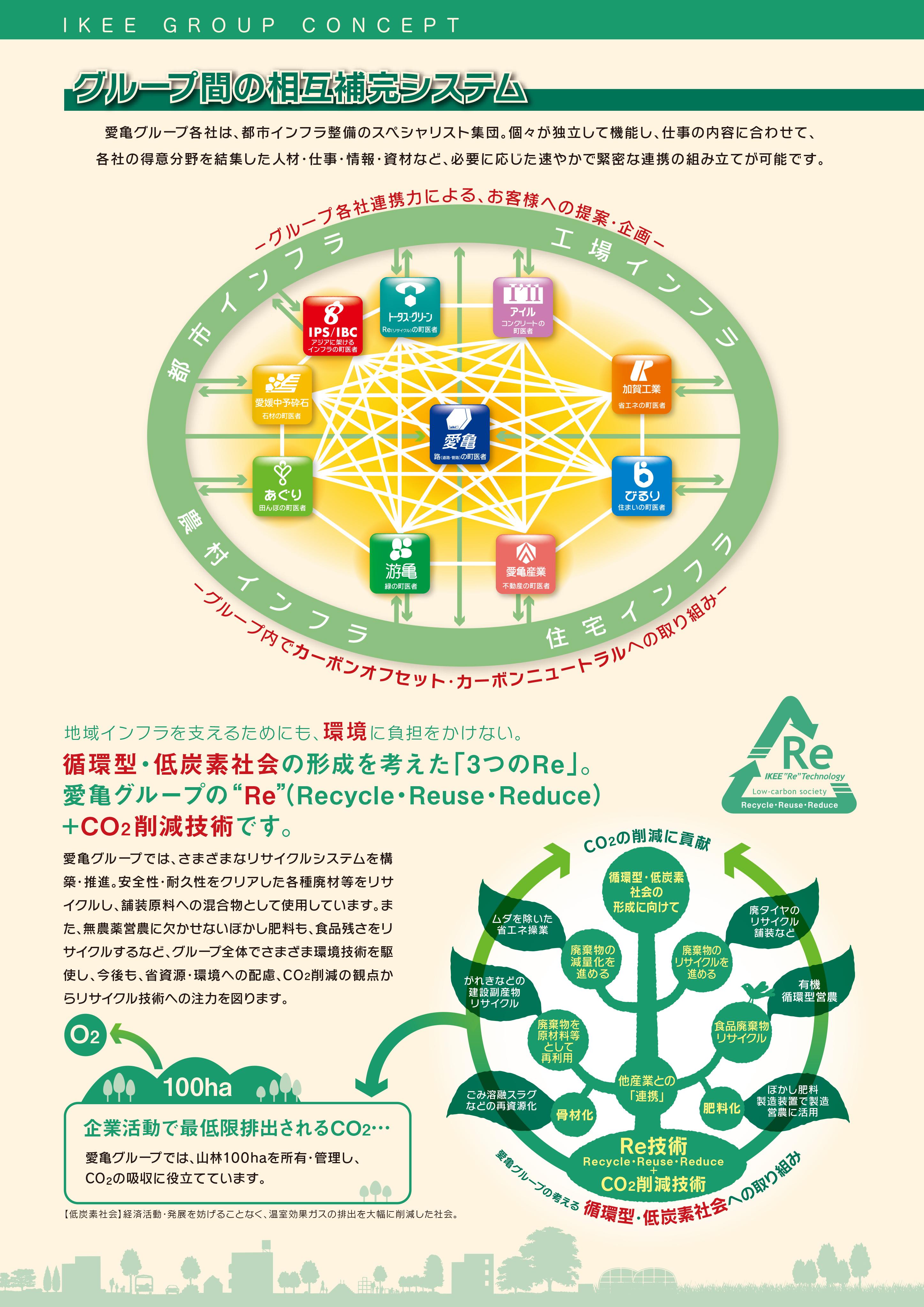 グループ間の相互補完システム